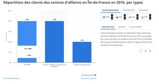 Capture sur la répartition des clients des centres d'affaires en région parisienne en 2016